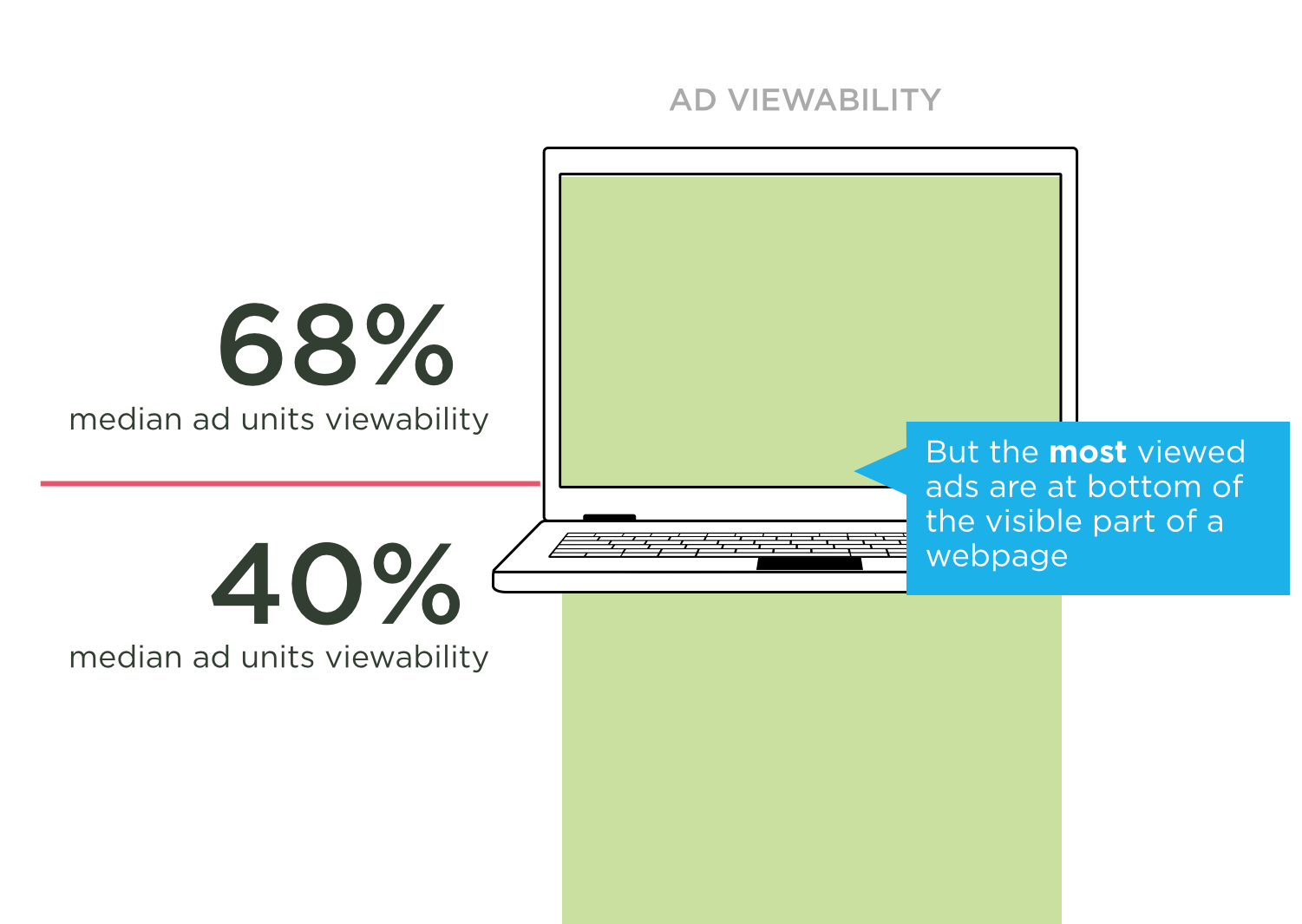 Above the fold eCommerce Conversions