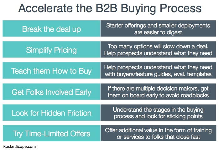 Accelerate-the-B2B-Buying-Process