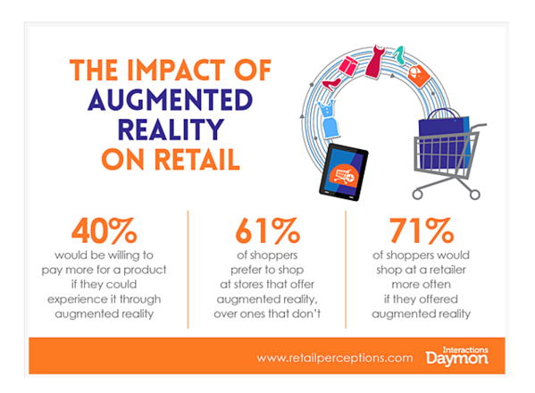 Augmented reality for eCommerce experience