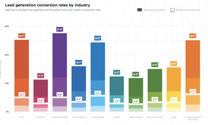 Average-lead-generation-rates-by-industry-2017-700x421