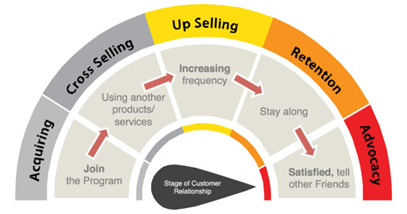 B2B eCommerce Sales Process
