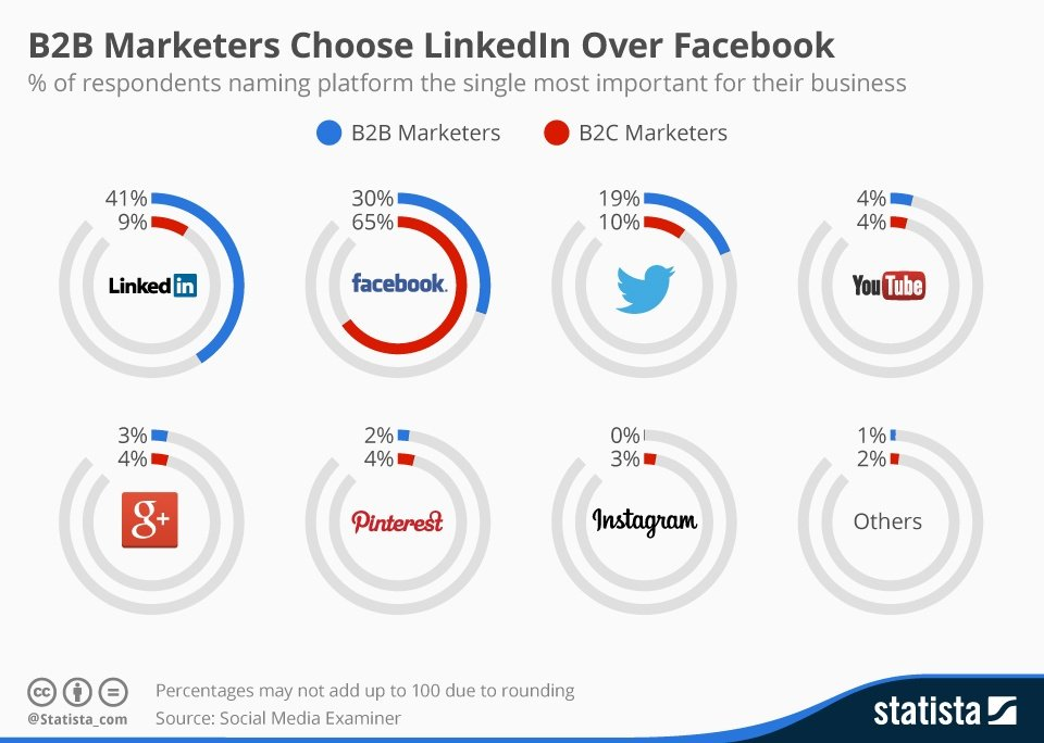 B2B for Facebook Marketers