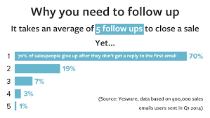 5 follow up emails