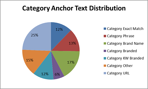 Anchor text for back links