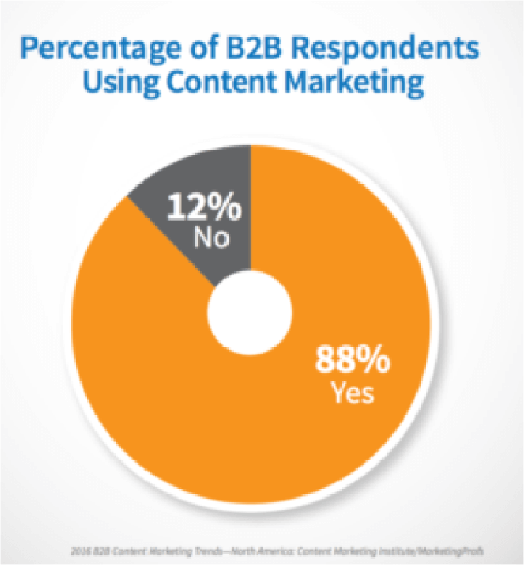 B2B Content Marketing Stats-01.png