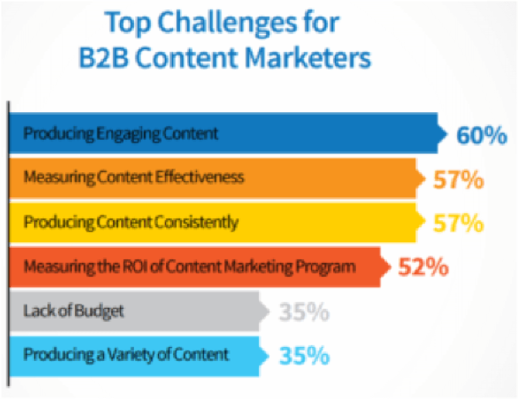 B2B Content Marketing Challenges