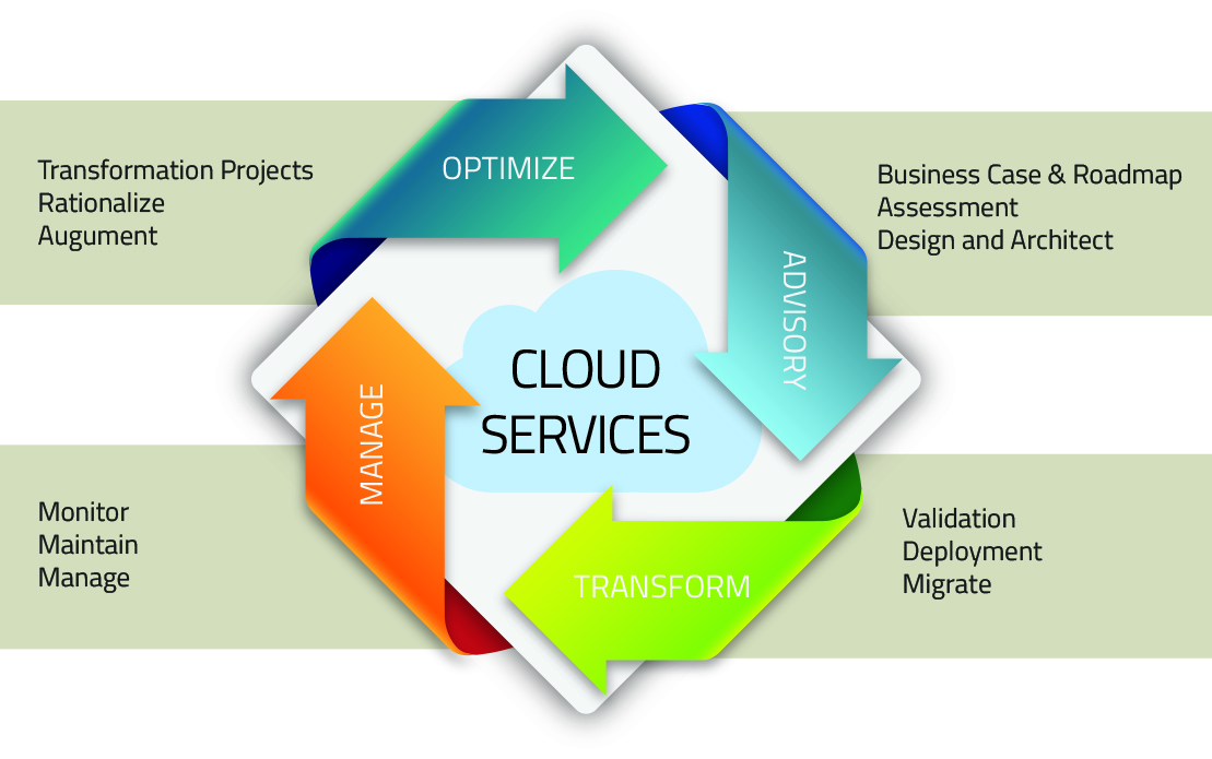 Cloud Services and technologies.jpg