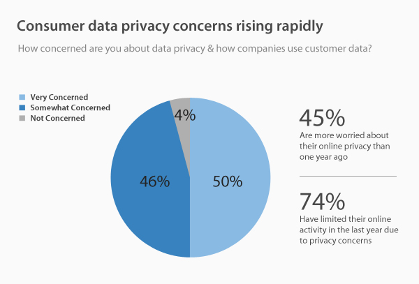 Consumer-data-privacy-concerns-rising-rapidly