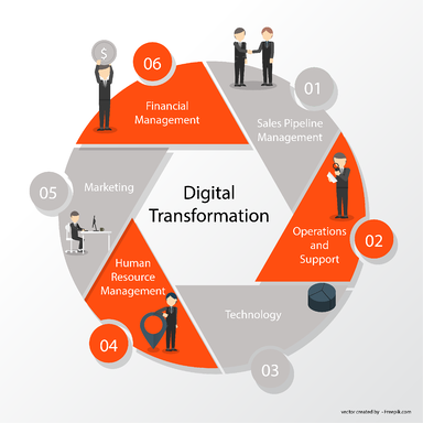 Digital Transformation Aspects in the company