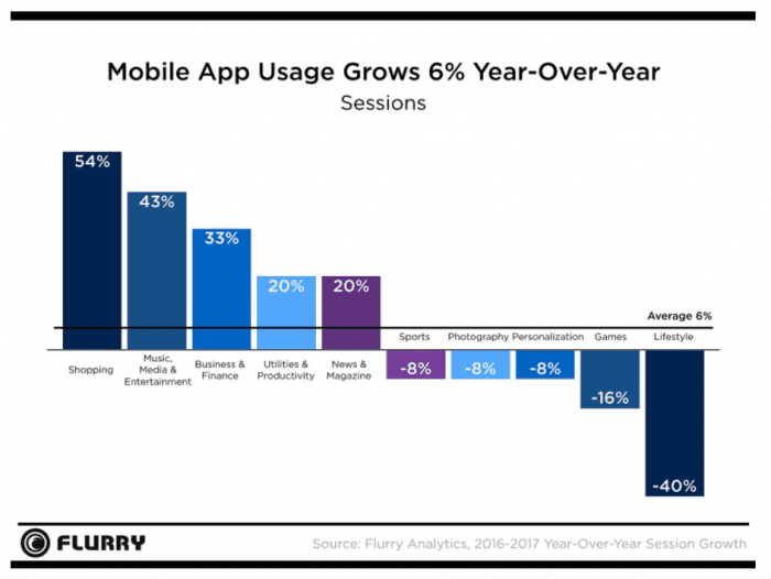 Mobile-app-growth-worldwide-700x526