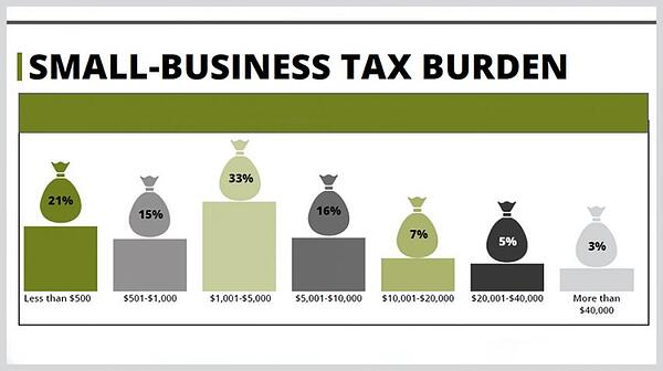 Tax for small business