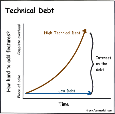 Technical-Debt-plus-Interest-graph-source-commadot.png