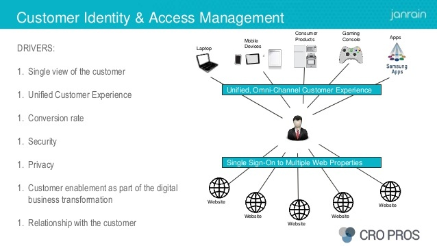 customer identity and access management B2B Customer Experience