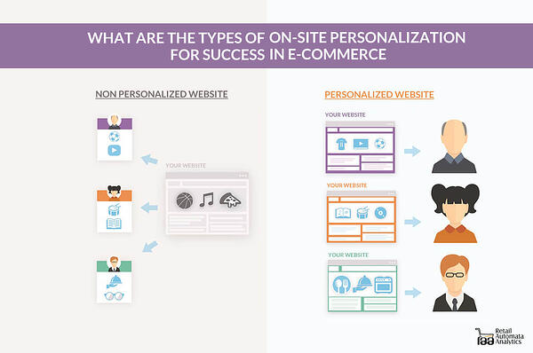reseller ecommerce personalization