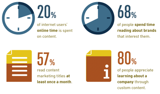 why-is-content-marketing-important-5.png