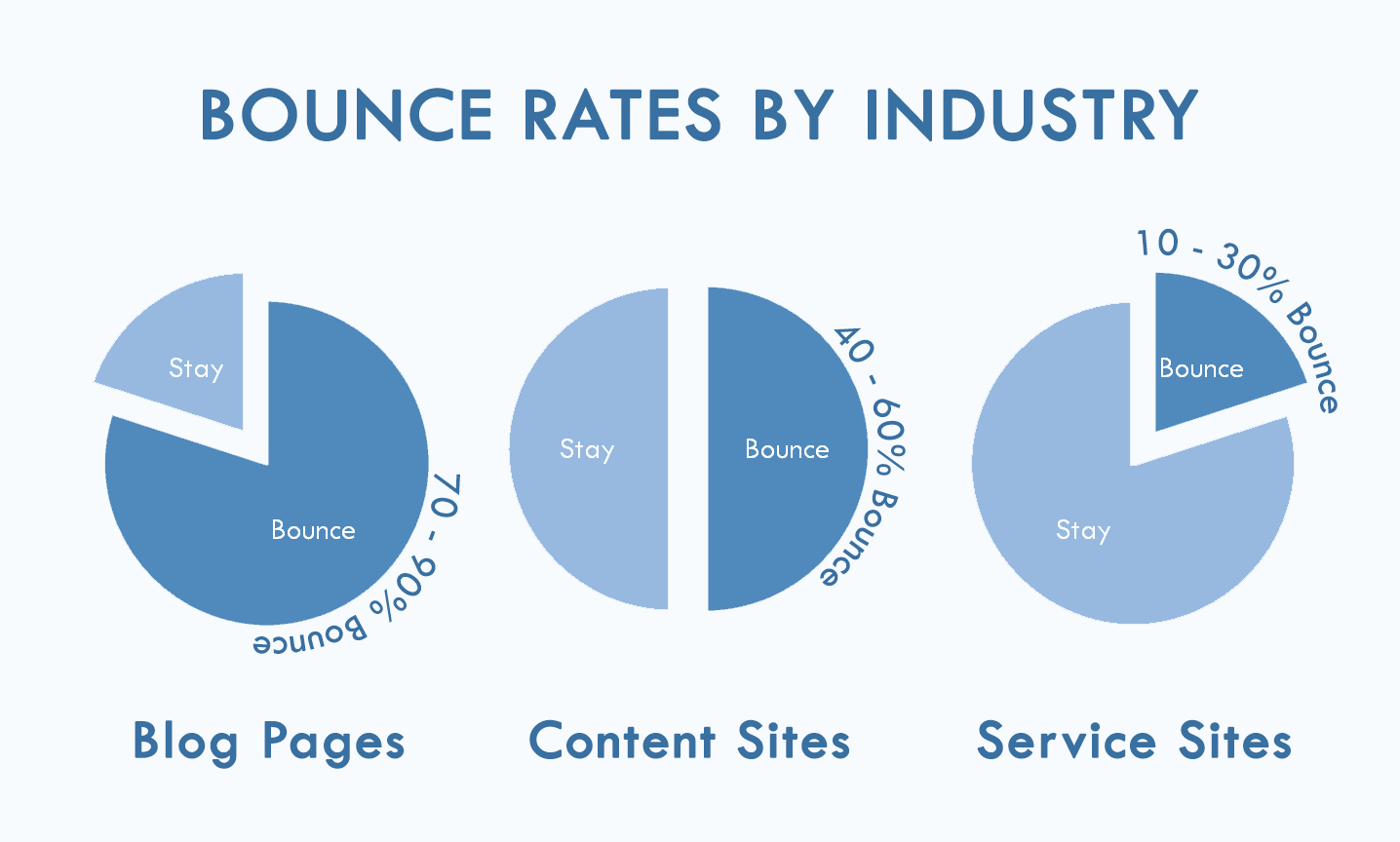 Bounce rates and web traffic
