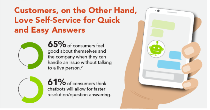 Chatbots for customer experience strategy