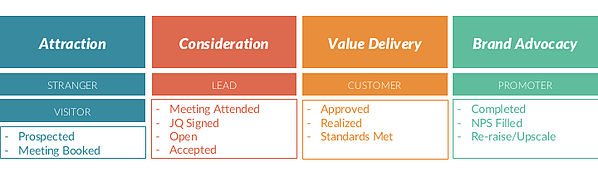 Consideration phase for the marketing funnel