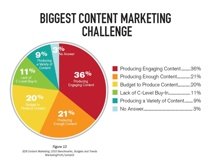 Content marketing and web traffic best practices