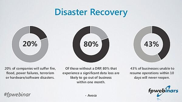Disater recovery plan stats