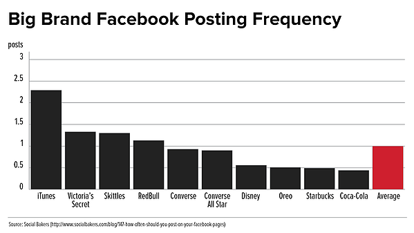FB-Posting Frequency