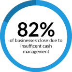 82 percent of business close due to poor cash flow management