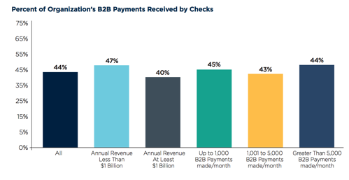 Percent of B2B Payments done by check.png