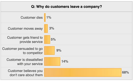 Customer Retention based on personalization