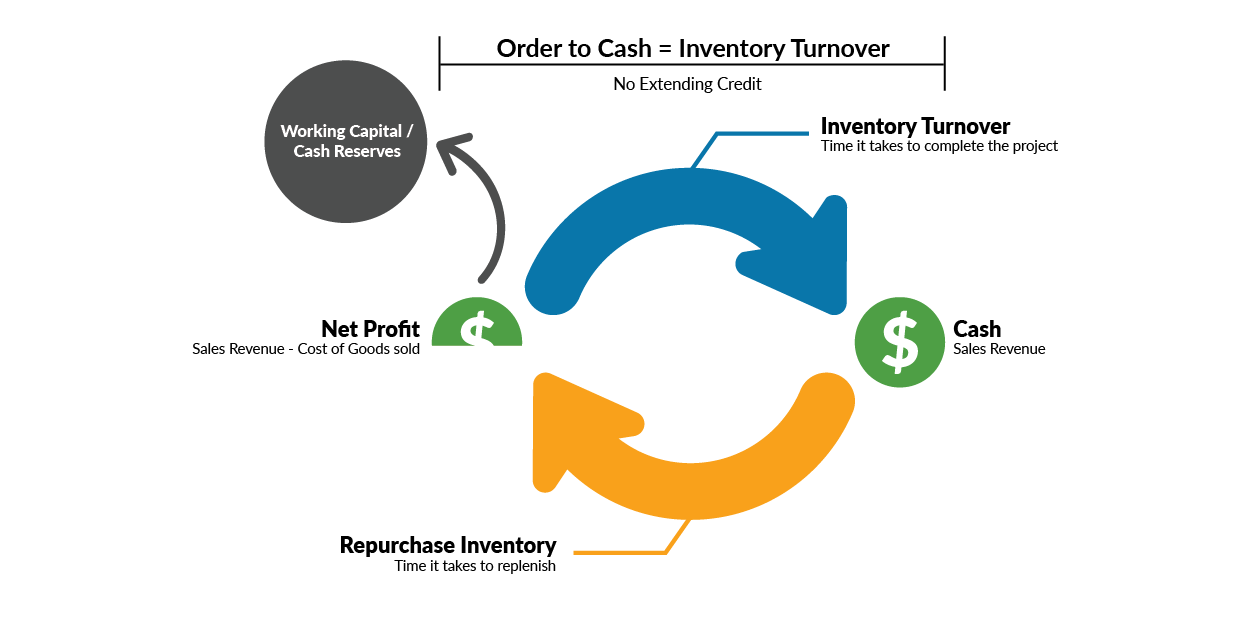 Cash Flow without Accounts Receivable