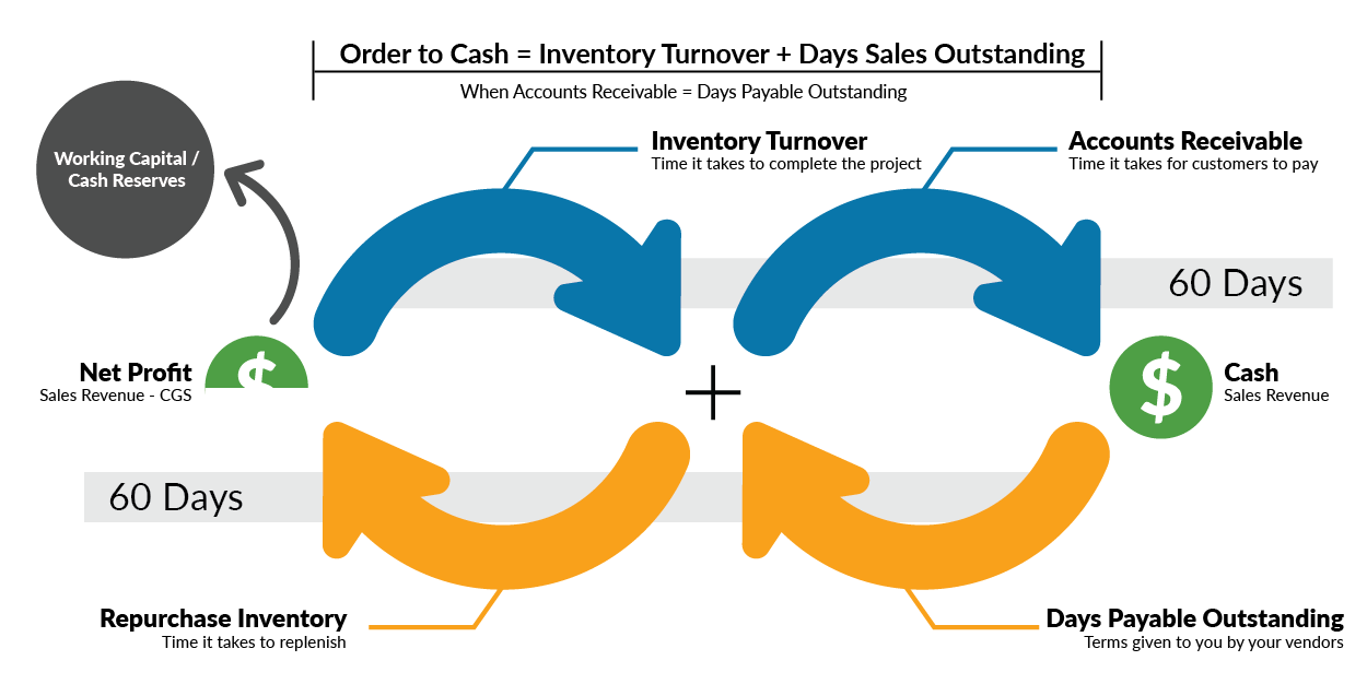 Balanced Cash Flow from equal DSO and DPO