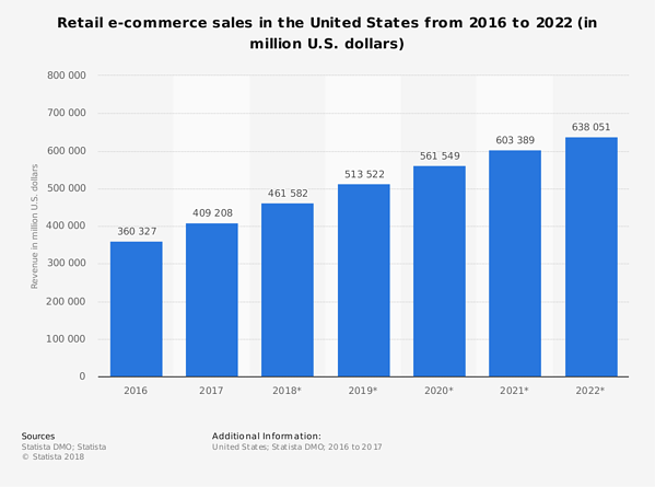 Increase of eCommerce Sales