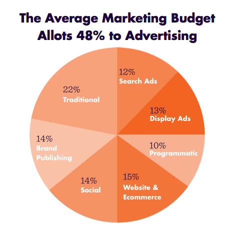 Marketing Budget Breakdown