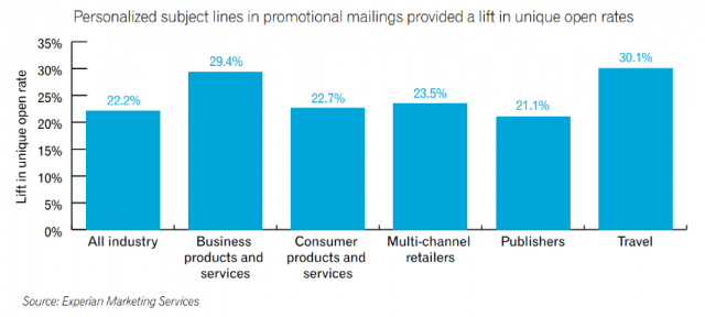 Open Rates for subject lines