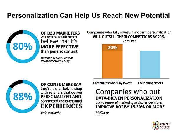 Personalization Marketing
