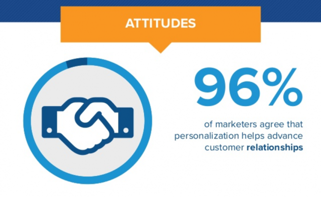 Personalization and Loyalty