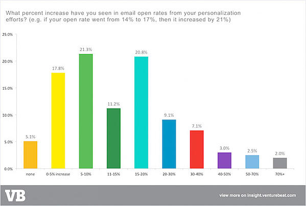 Personalization email