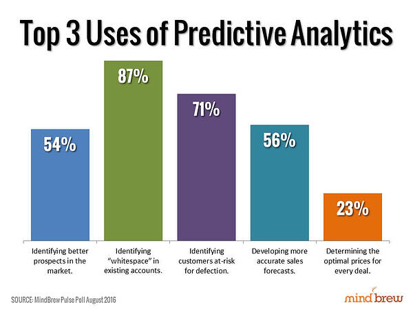 Predictive-Sales-Intelligence-Uses