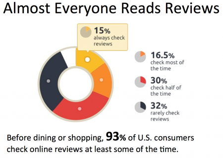 Reason to have great reviews