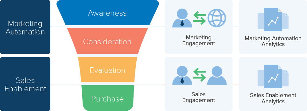 Sales Enablement Marketing and Sales