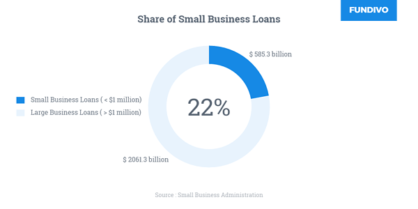 Small business lending services