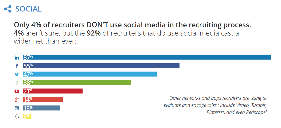 Social-Recruiting-Importance