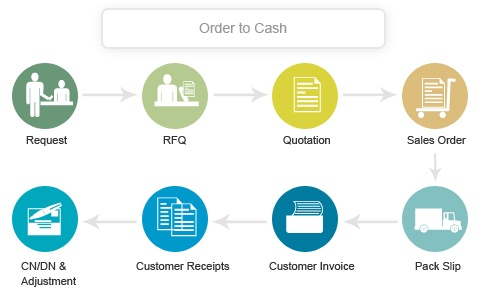 The process of order to cash