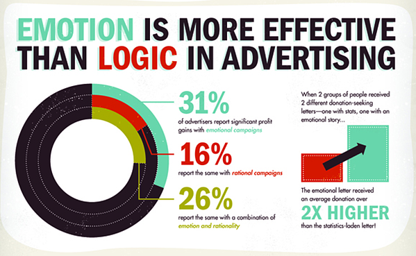 The role of emotion in advertising