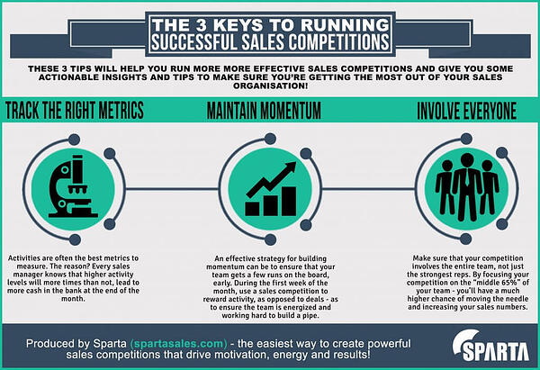 The-3-Keys-to-Running-Successful-Sales-Competitions-1024x702