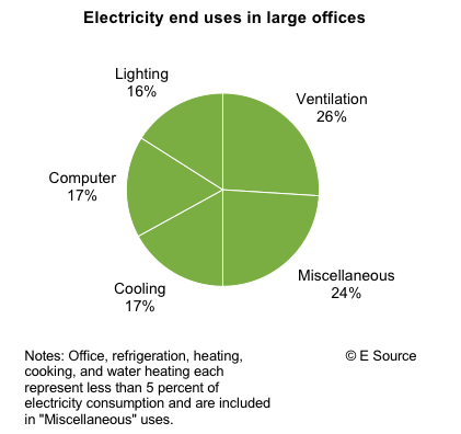 Top Electrical Expenses
