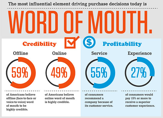 Trophies to drive word of mouth marketing