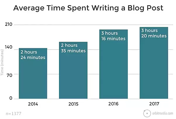Writing a blog post in time
