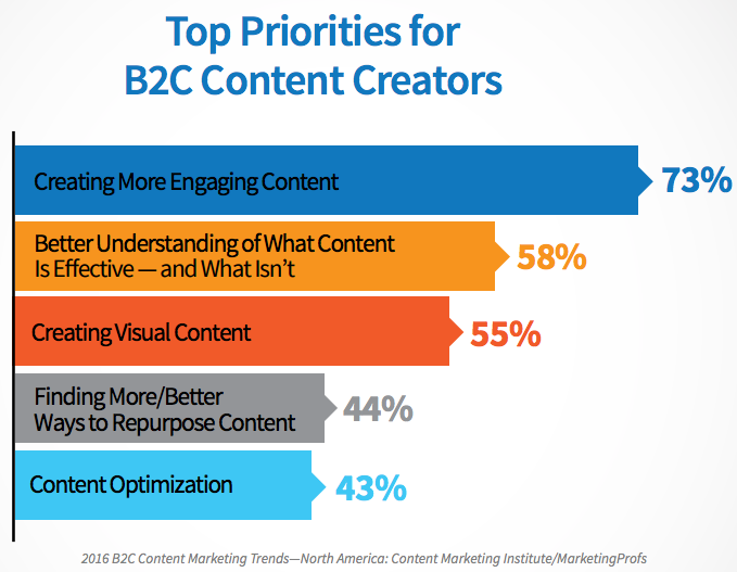 b2c-content-priorities-for-online-presence