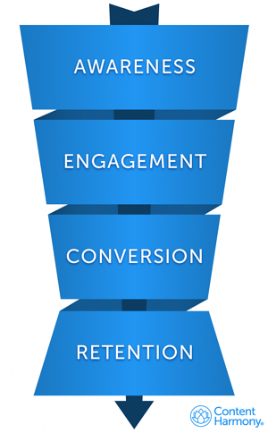 content-harmony-sales-funnel-v3-634x1024