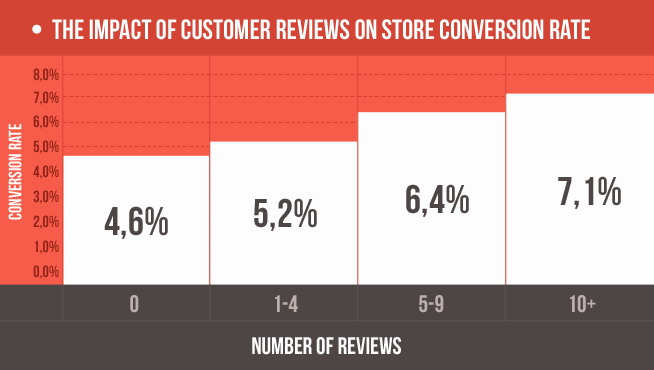 customer-reviews-landing-pages